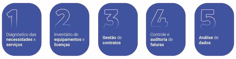 Fluxograma para ilustrar as etapas da Gestão de Telecom, com o texto: Diagnóstico das necessidades x serviços > Inventário de equipamentos e licenças > Gestão de contratos > Controle e auditoria de faturas > Análise de dados