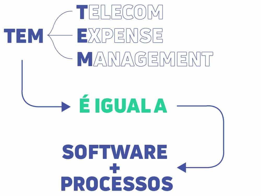 Fluxograma para ilustrar o significado de Telecom Expense Management, com o texto: TEM (Telecom Expense Management) é igual a Software + Processos