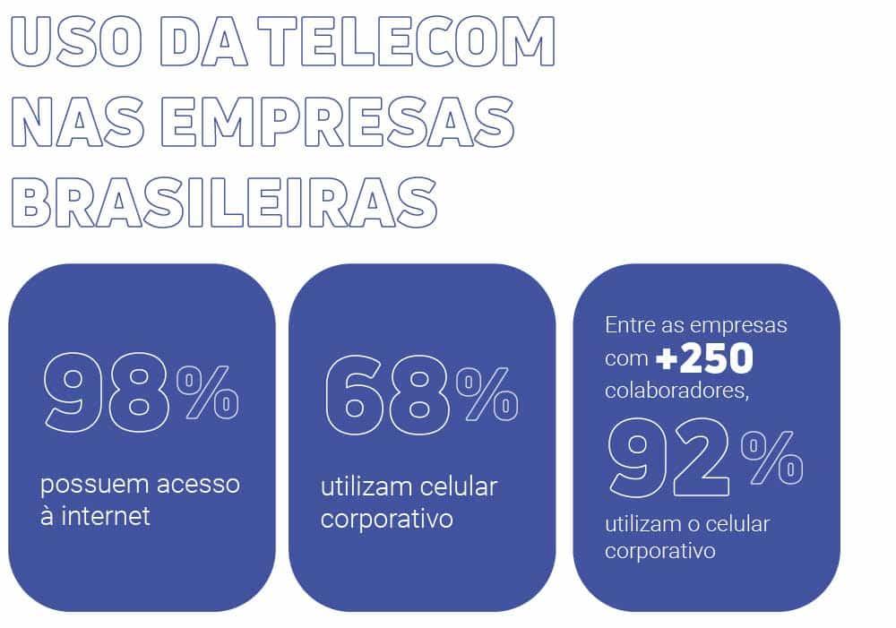 """Dados sobre o uso da telecom nas empresas brasileiras: """"98% possuem acesso à internet"""", """"68% utilizam celular corporativo"""" e """"entre as empresas com + de 250 colaboradores, 92% utilizam o celular corporativo"""""""